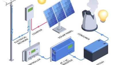 hybrid solar system